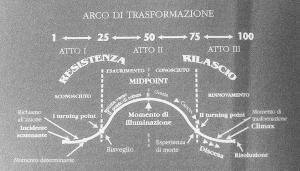 ArcodiTrasformazione-300x171.png