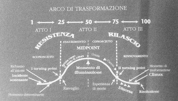 Struttura Arco di trasformazione del Personaggio