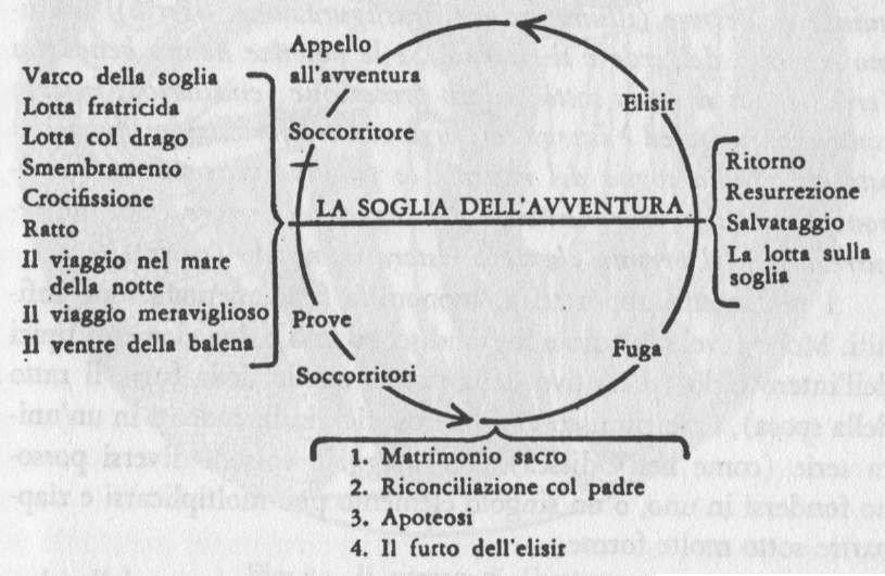Monomito, Joseph Campbell