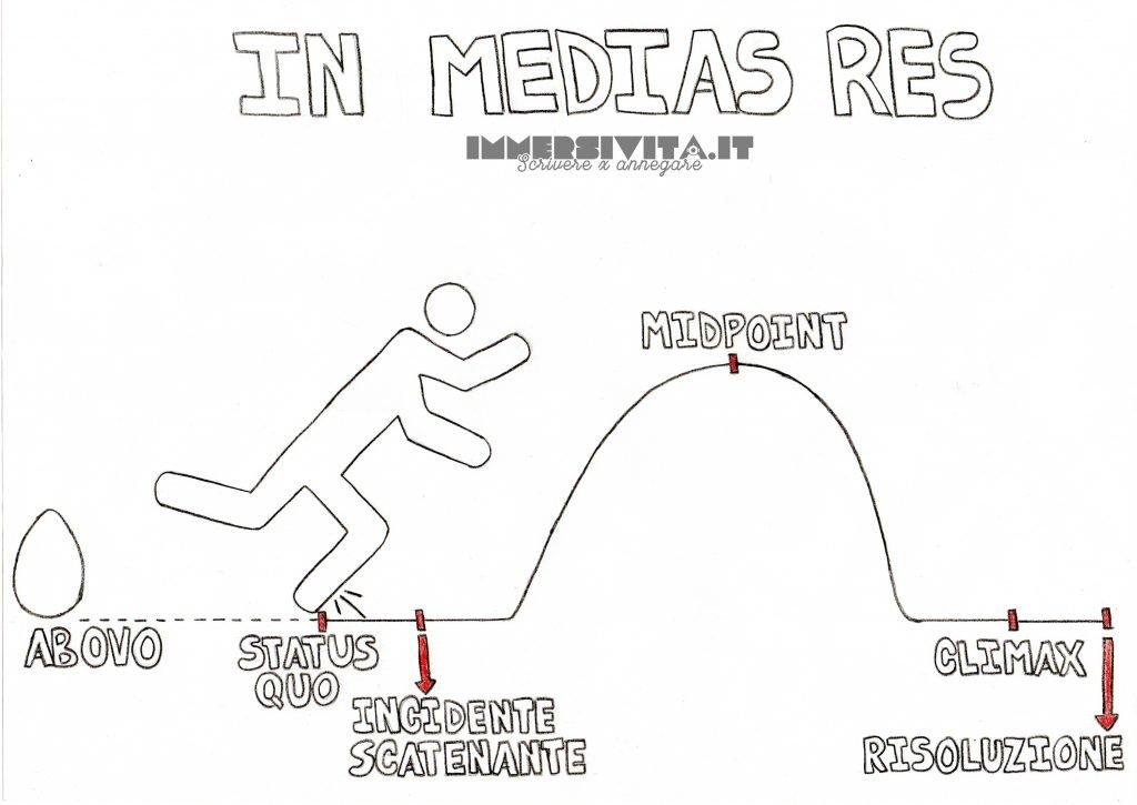 incipit in medias res – approccio lineare