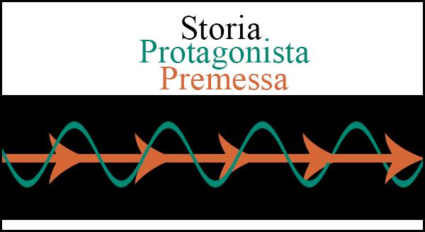 Grafico della Premessa