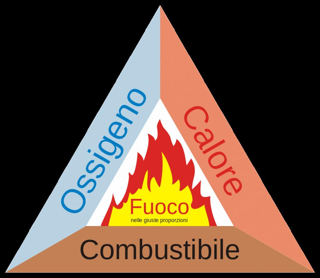 Triangolo del fuoco, o Conflitto interiore del personaggio