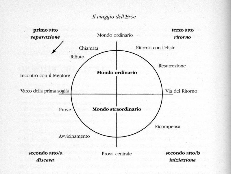 diagramma Viaggio dell'eroe di Cristopher Vogler