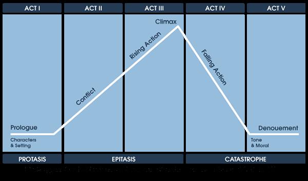 struttura narrativa in cinque atti